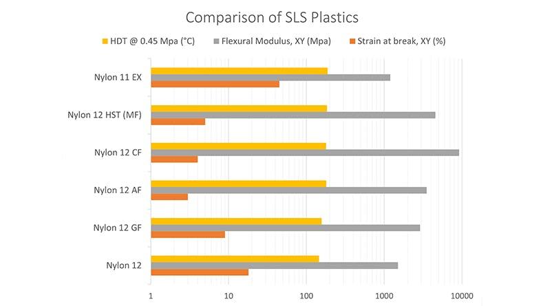 SLS Nylons Mechanical Properties Comparison Chart
