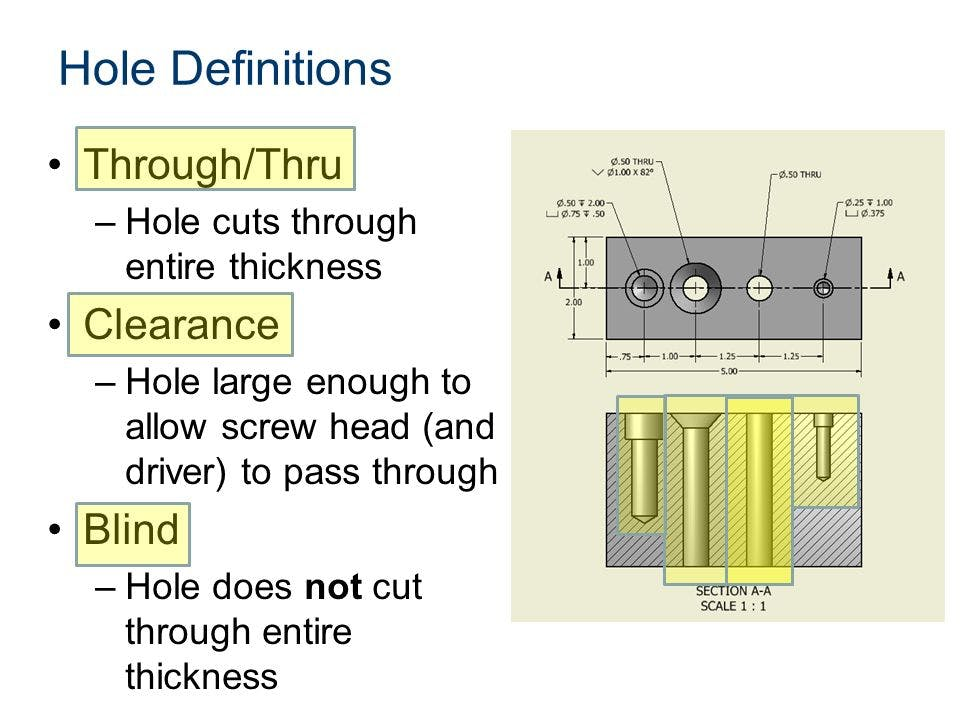 CNC Hole Definitions Guide