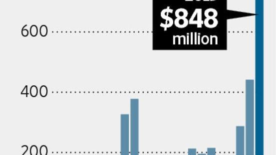 market size graph