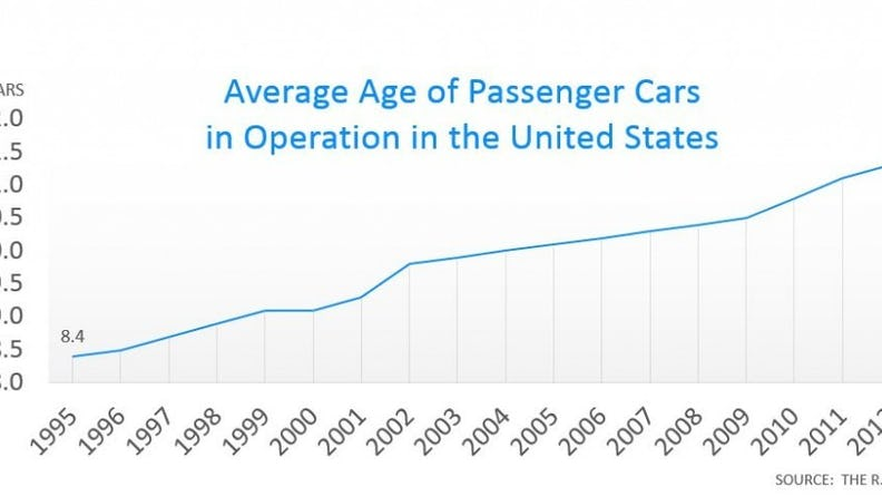 Age of cars graph