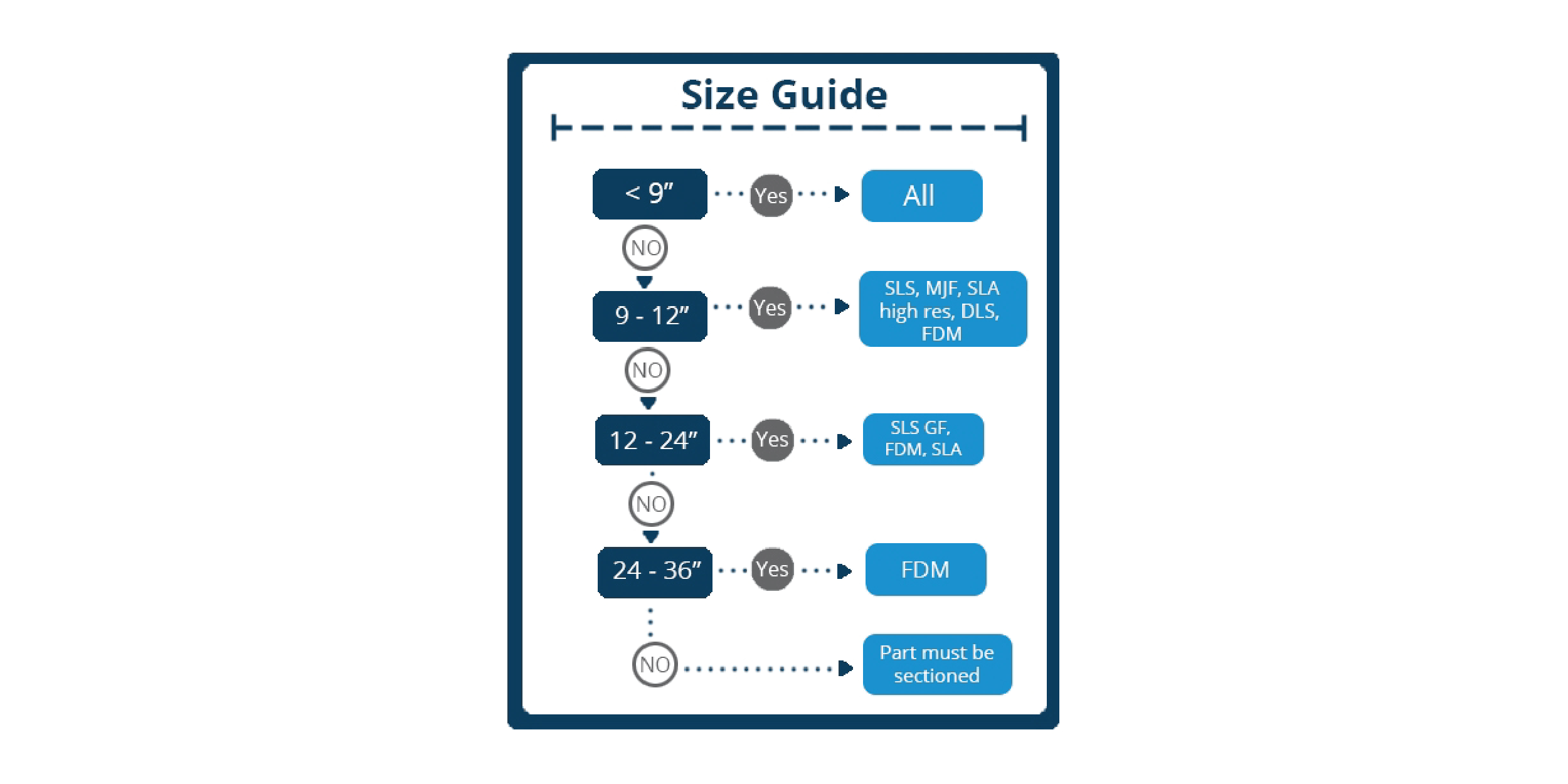 3D Printing Size Guide
