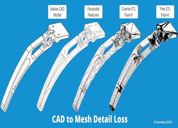 CAD to Mesh Detail Loss