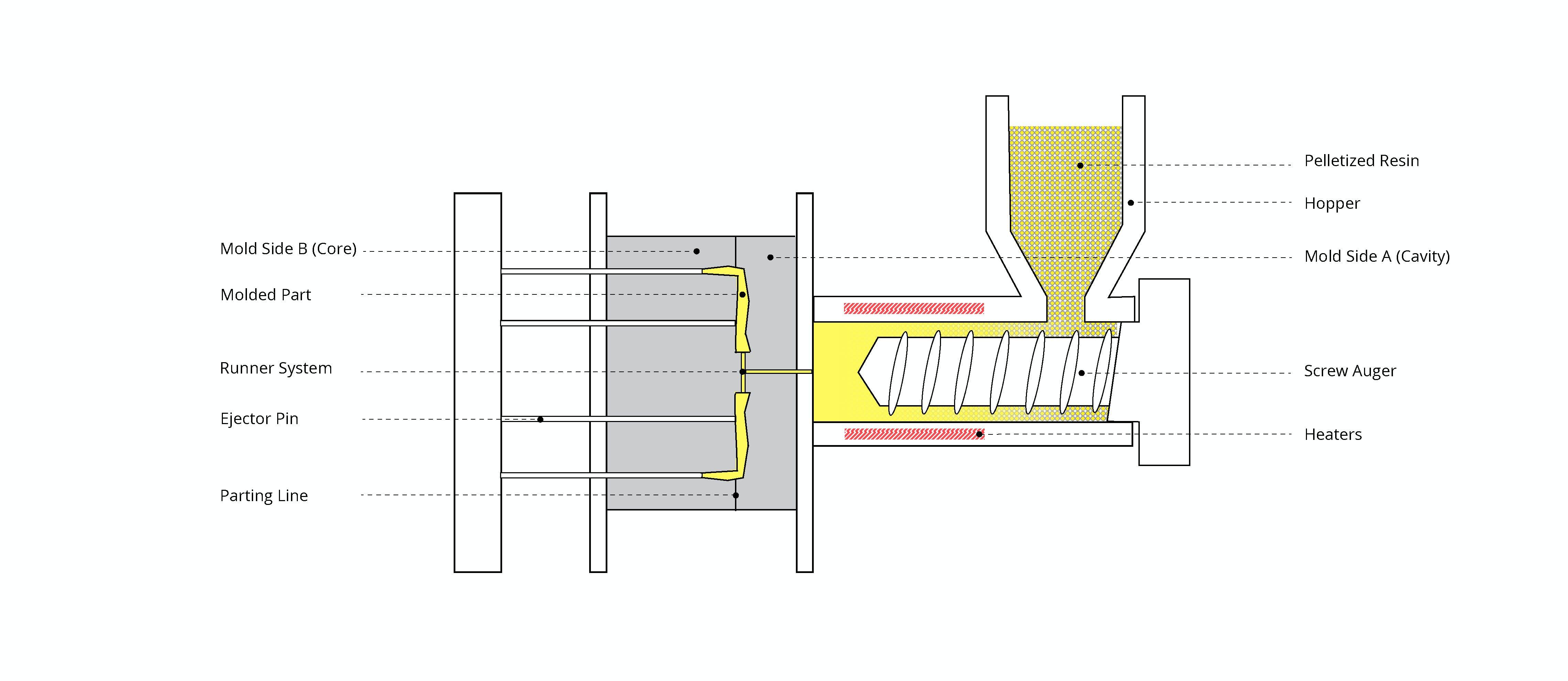 Injection molding machine diagram
