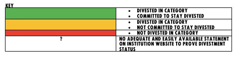 A key explaining the meaning of the colour coding and question mark symbol used in the ethical ranking table.