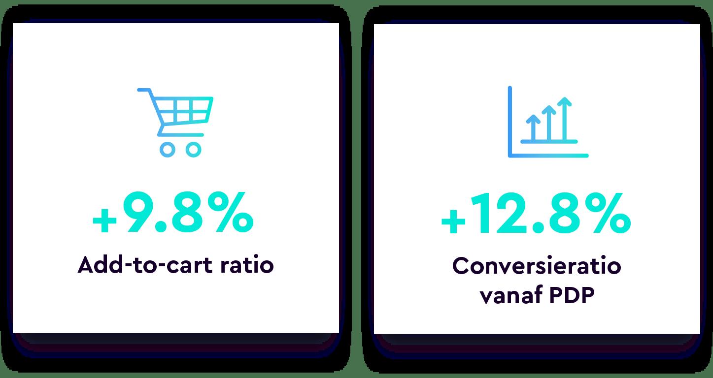 Sfeer.nl ratio's