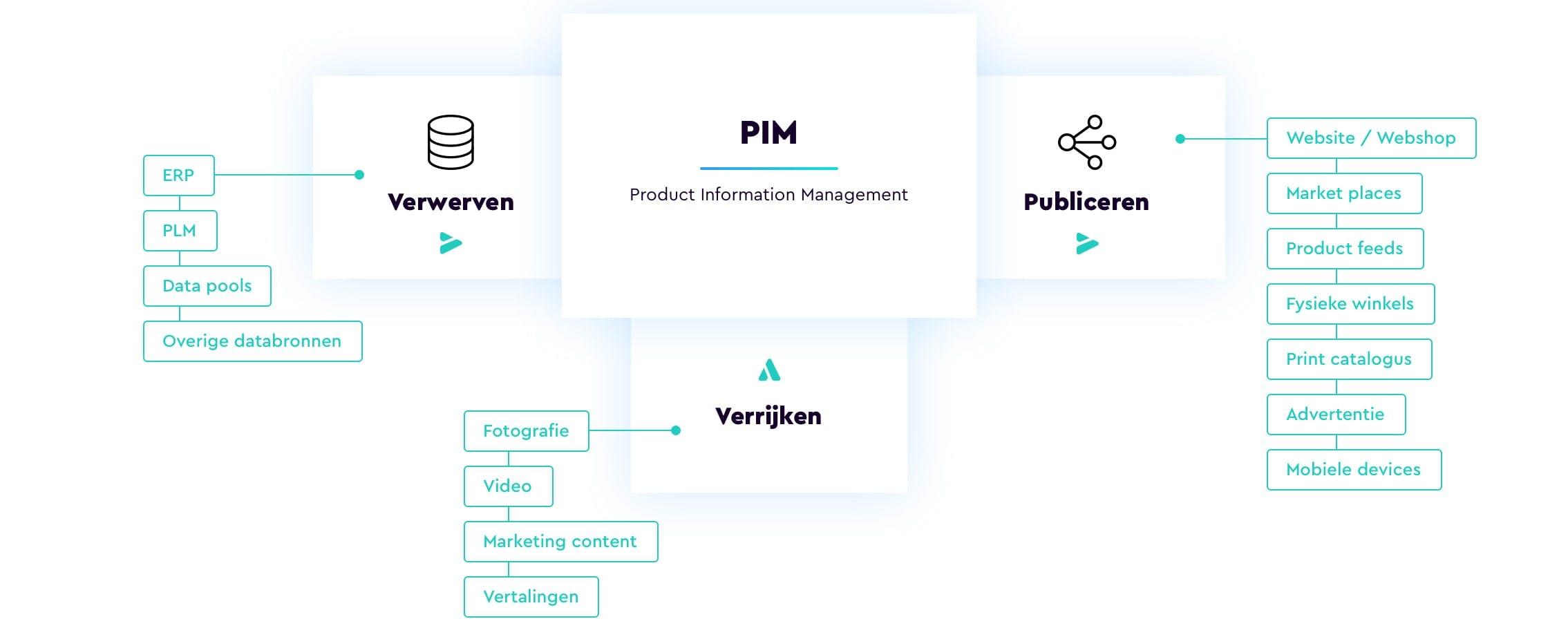 PIM proces