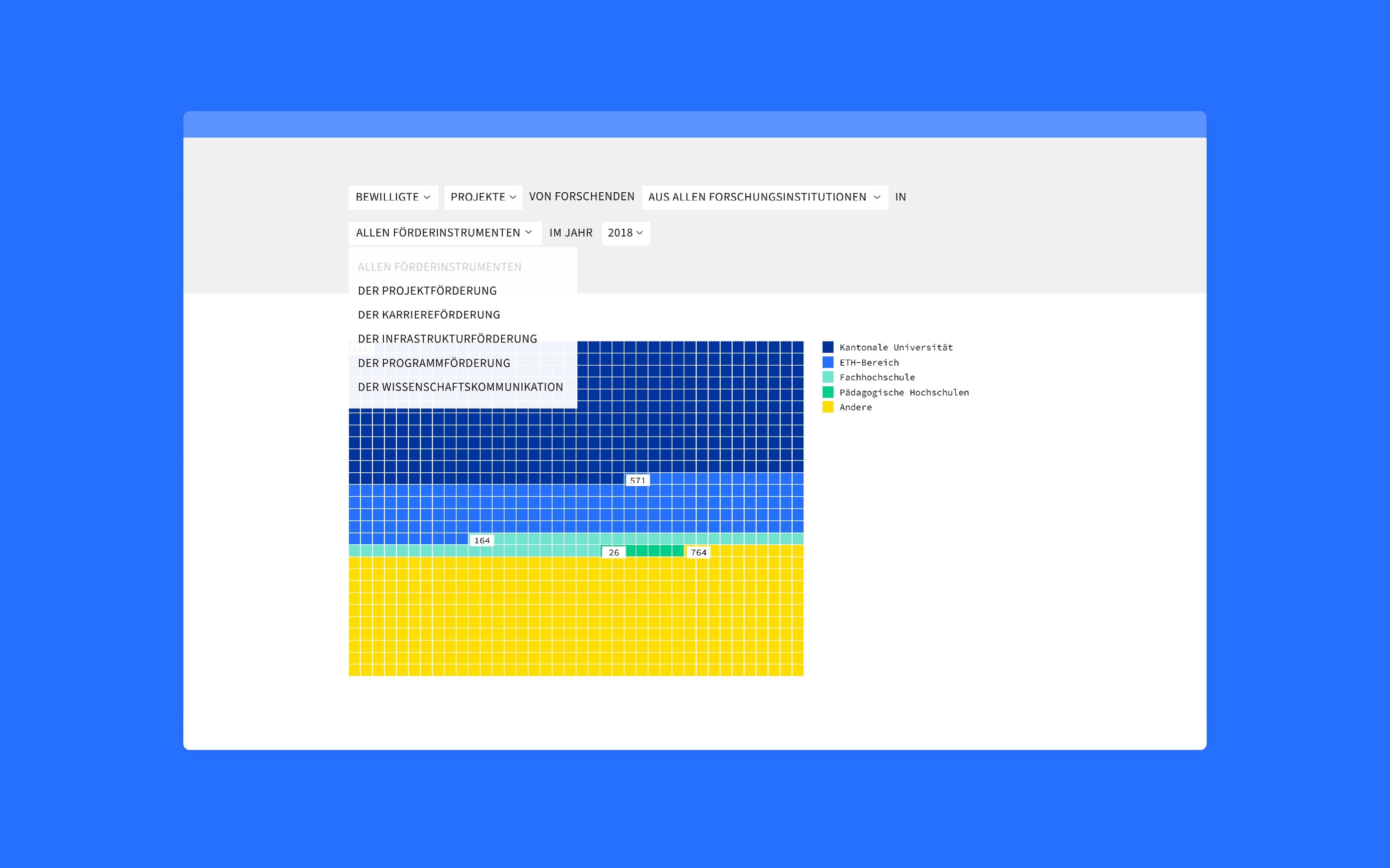 snf interface mit datenvisualisierung von superdot