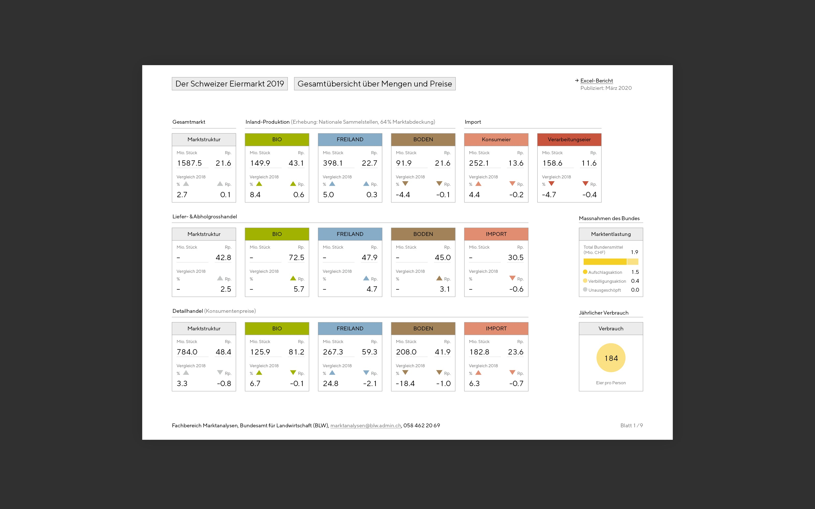 Superdot Studio Dashboard with a new diagram type as public online agricultural report for the Federal Office for Agriculture