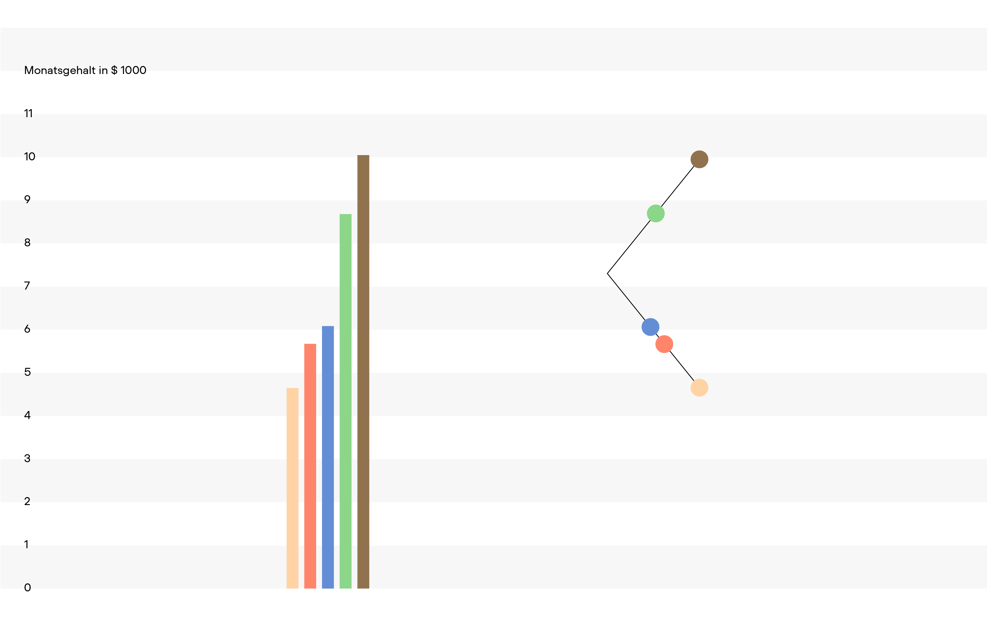 superdot scissor chart compared to conventional bar chart