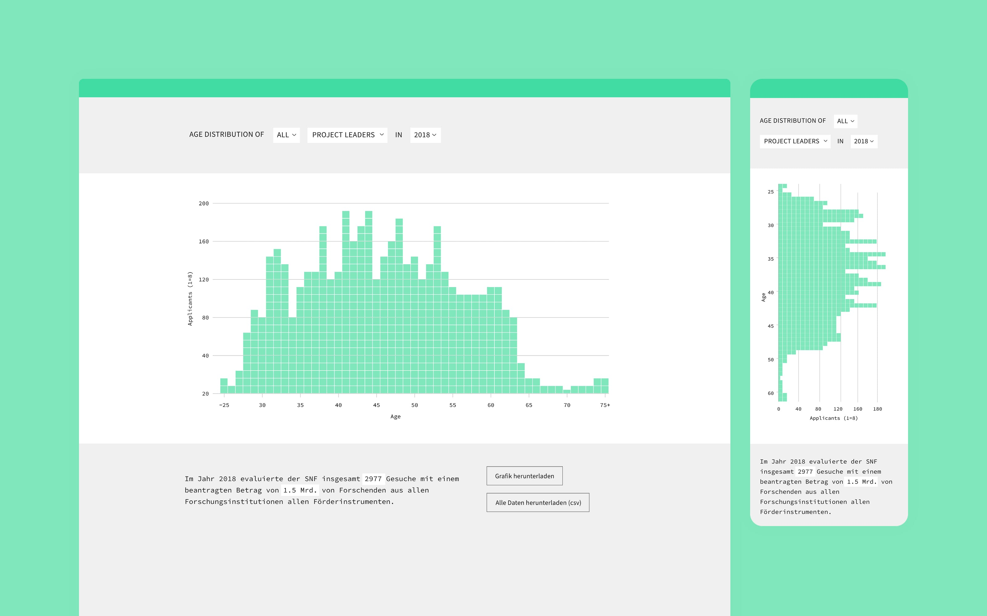 data visualization superdot open data platform for Swiss National Science Foundation