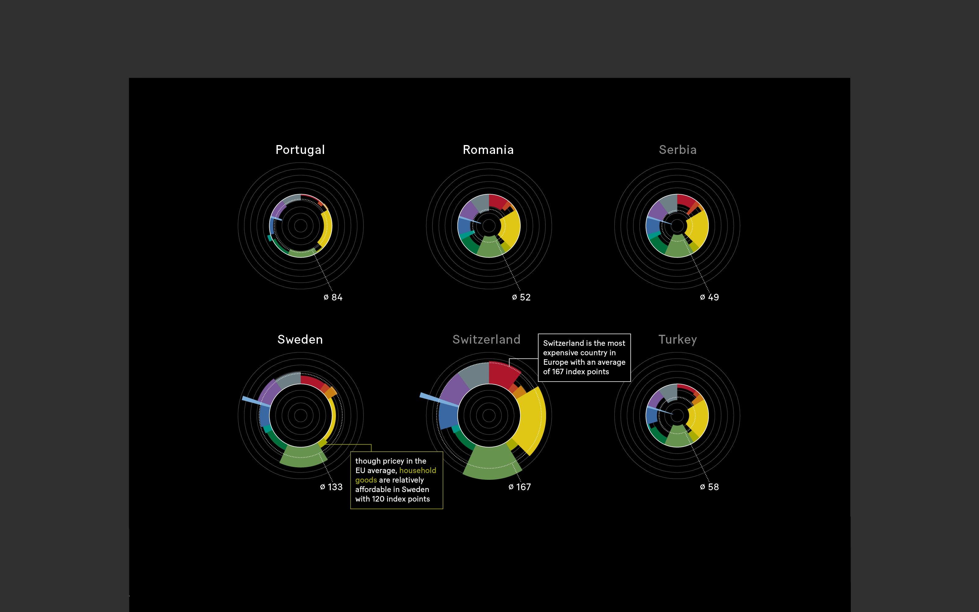 superdot Poster mit Datenvisualisierung