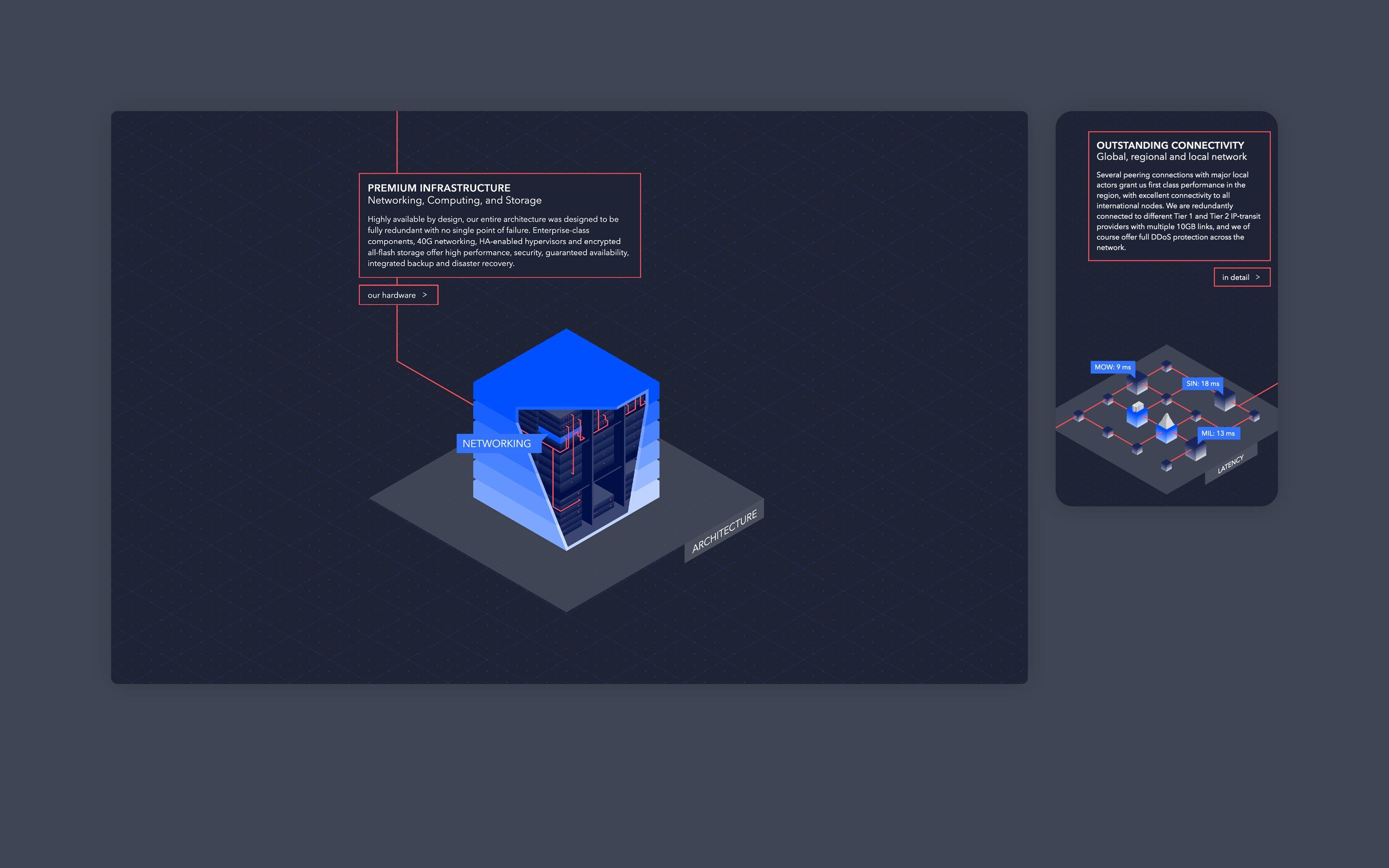 Superdot Innofield infographic microsite