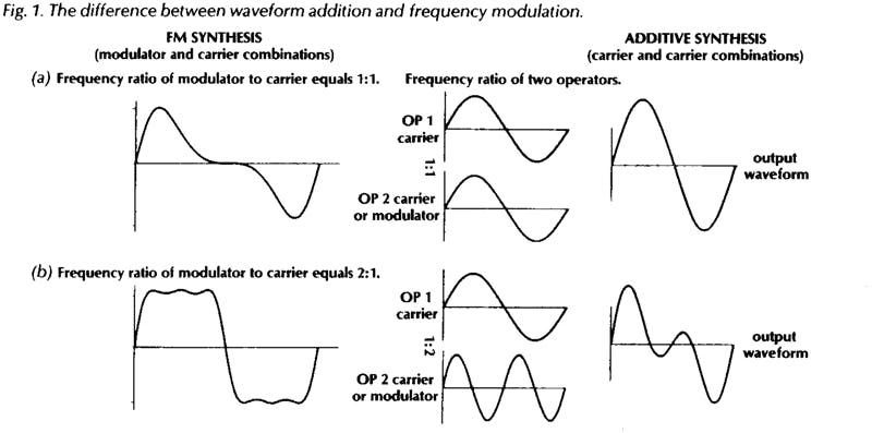 Program Yamaha DX7: The difference between waveform addition and frequency modulation