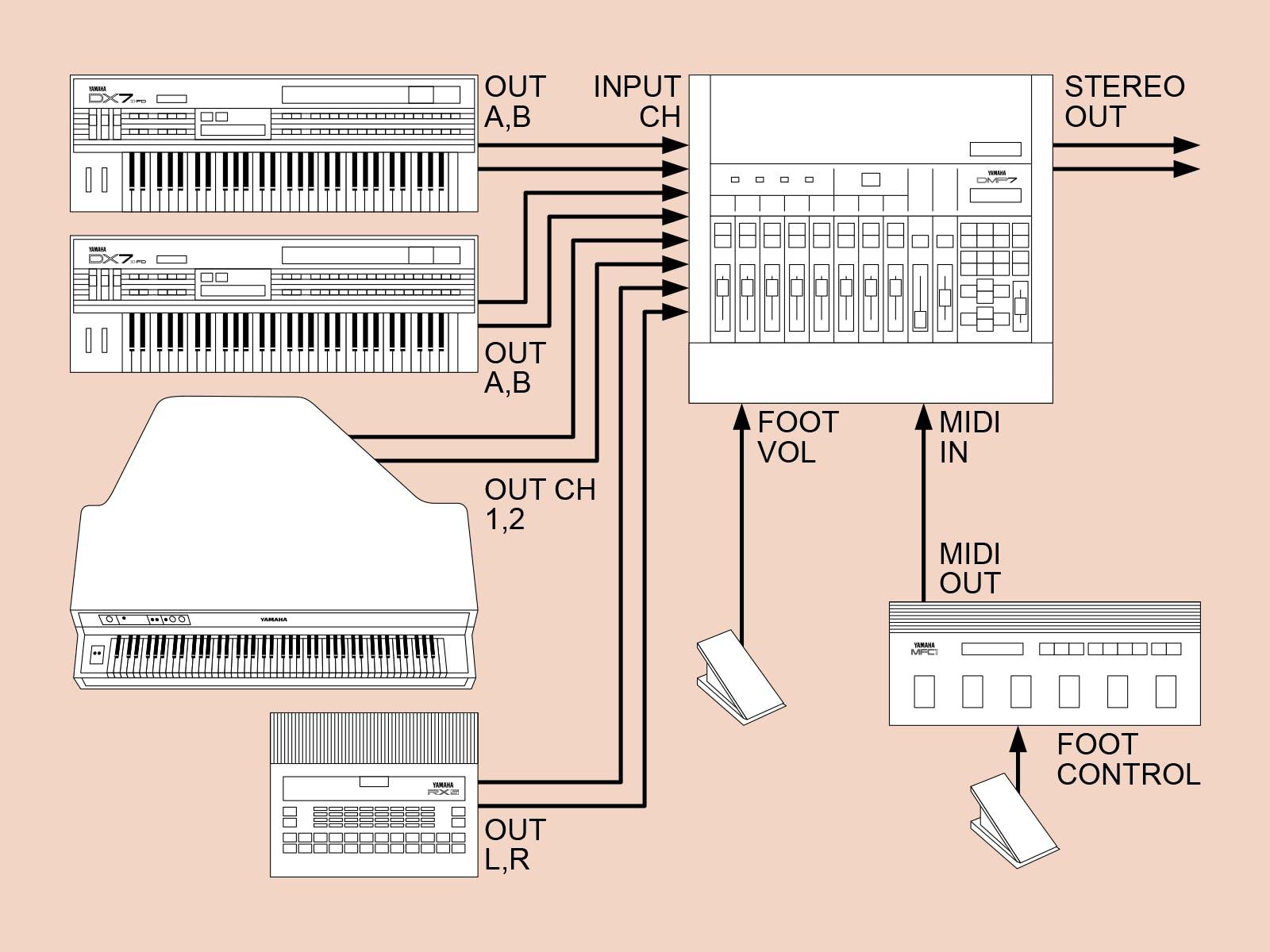Yamaha DMP7 live performance system