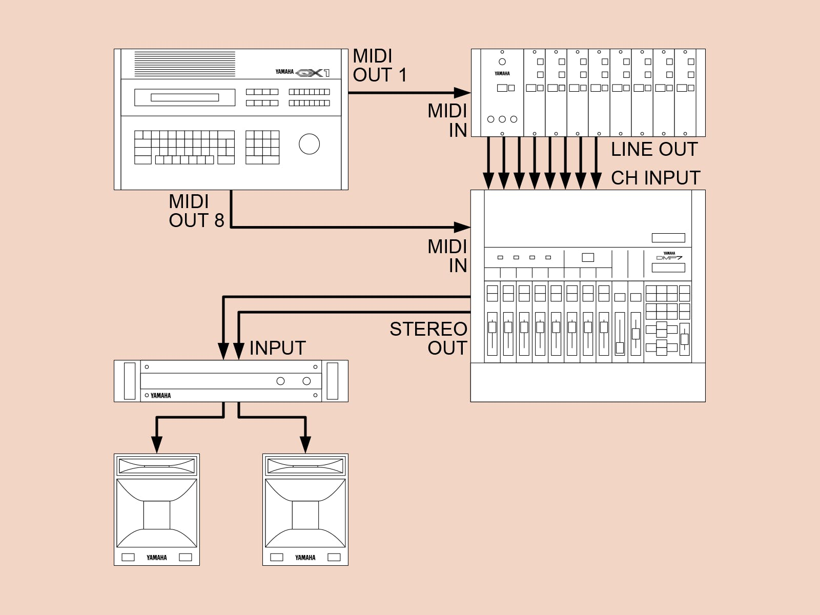 Yamaha DMP7 sequence system