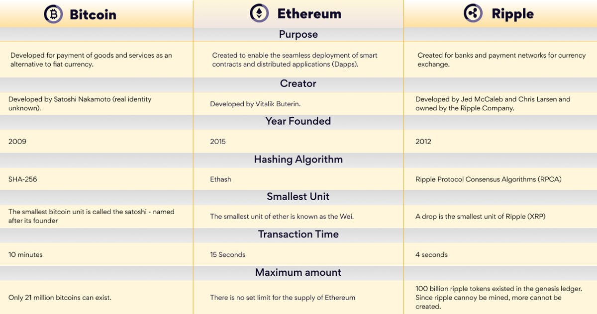 compare bitcoin, ripple and ethereum cryptocurrencies - purpose, creator, year founded, hashing algorithm, smallest unit, transaction time, maximum amount