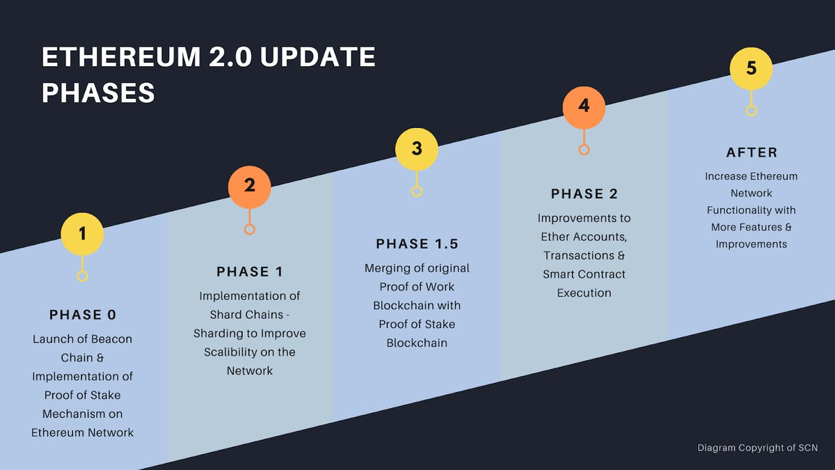 Ethereum 2.0 update phases
