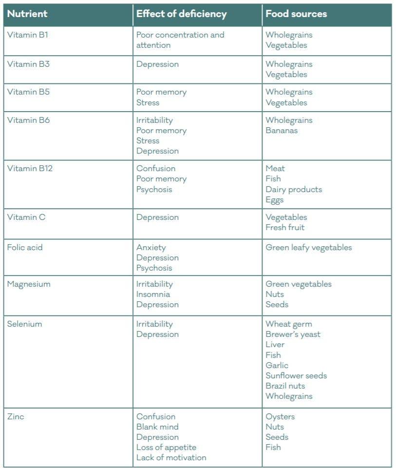 Foods & Mental Health
