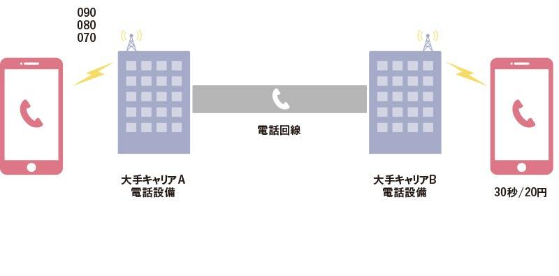 「電話回線」を使った方式