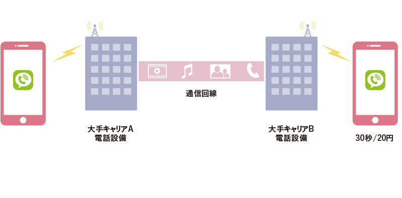 「IP電話」を使った通話