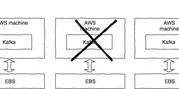 Reattaching Kafka EBS in AWS – Zalando Tech Blog